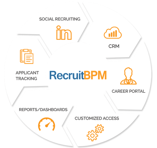 RecruitBPM Features